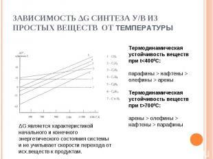 ЗАВИСИМОСТЬ ∆G СИНТЕЗА У/В ИЗ ПРОСТЫХ ВЕЩЕСТВ ОТ ТЕМПЕРАТУРЫ Термодинамическая у