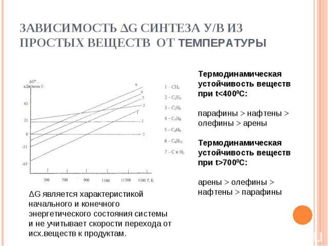 ЗАВИСИМОСТЬ ∆G СИНТЕЗА У/В ИЗ ПРОСТЫХ ВЕЩЕСТВ ОТ ТЕМПЕРАТУРЫ Термодинамическая устойчивость веществ при t нафтены > олефины > ареныТермодинамическая устойчивость веществ при t>7000C:арены > олефины > нафтены > парафины ∆G является характеристикой на…