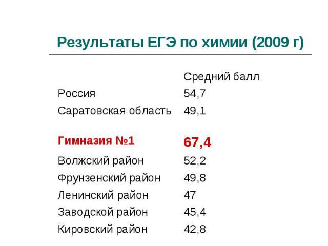 Результаты ЕГЭ по химии (2009 г)