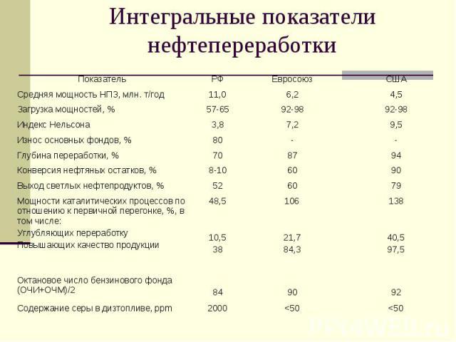 Интегральные показатели нефтепереработки