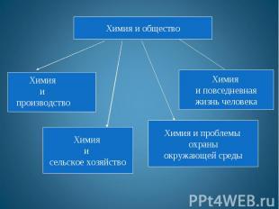 Химия и обществоХимия и производствоХимия и повседневнаяжизнь человека Химия и с