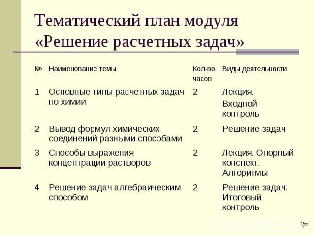 Тематический план модуля «Решение расчетных задач»