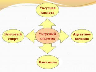 Уксусныйальдегид