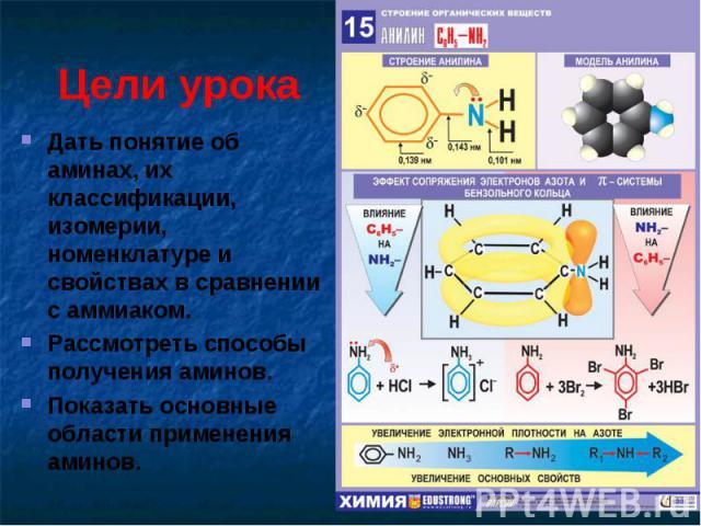 Цели урока Дать понятие об аминах, их классификации, изомерии, номенклатуре и свойствах в сравнении с аммиаком.Рассмотреть способы получения аминов.Показать основные области применения аминов.
