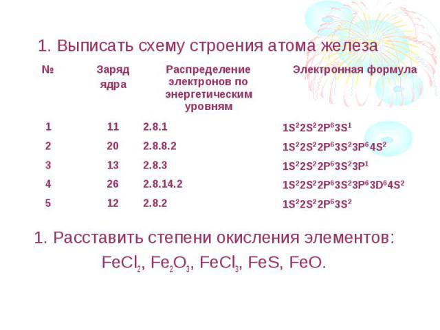 1. Выписать схему строения атома железа 1. Расставить степени окисления элементов:FeCl2, Fe2O3, FeCl3, FeS, FeO.