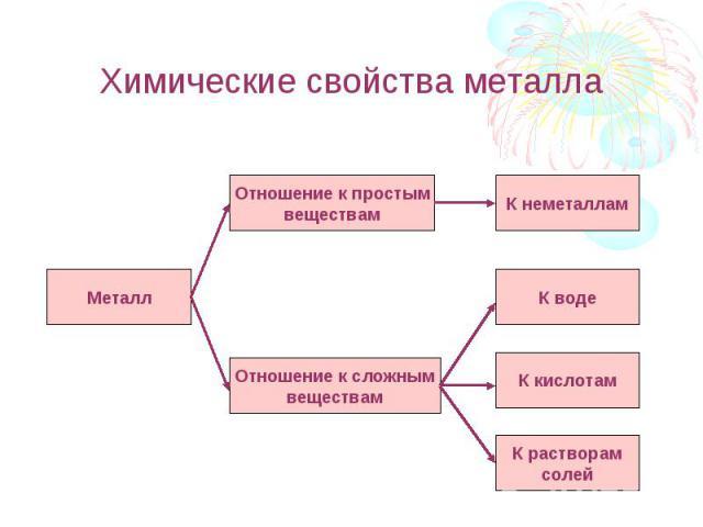 Химические свойства металла