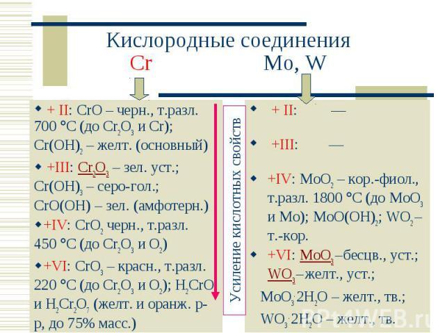 Кислородные соединенияCr Mo, W + II: CrO – черн., т.разл. 700 C (до Cr2O3 и Cr); Cr(OH)2 – желт. (основный) +III: Cr2O3 – зел. уст.; Cr(OH)3 – серо-гол.; CrO(OH) – зел. (амфотерн.)+IV: CrO2 черн., т.разл. 450 C (до Cr2O3 и O2)+VI: CrO3 – красн., т.р…