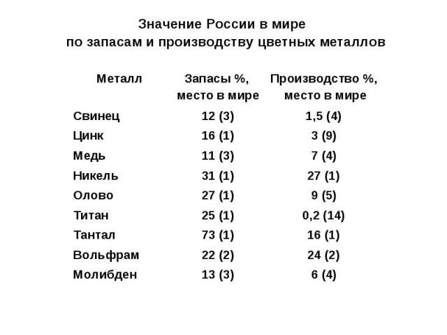 Значение России в мире по запасам и производству цветных металлов