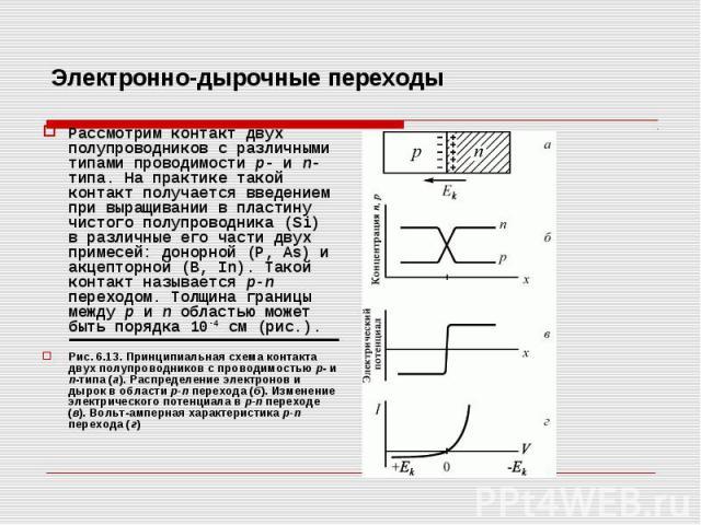 Электронно-дырочные переходы Рассмотрим контакт двух полупроводников с различными типами проводимости р- и n-типа. На практике такой контакт получается введением при выращивании в пластину чистого полупроводника (Si) в различные его части двух приме…