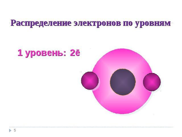 Распределение электронов по уровням 1 уровень: