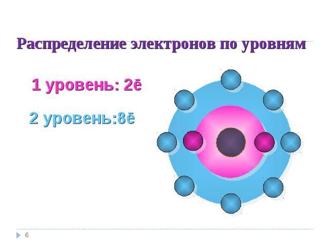 Распределение электронов по уровням 1 уровень: 2ē2 уровень:8ē