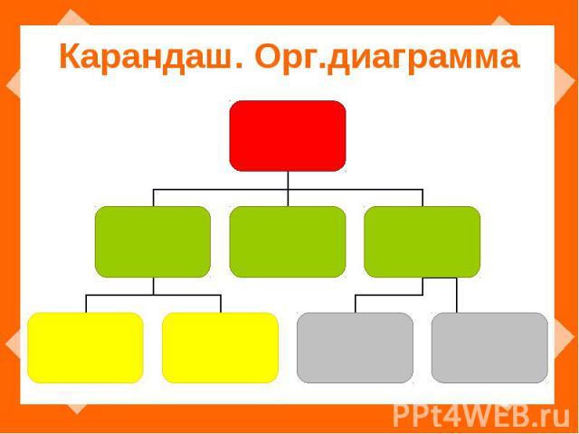 Карандаш. Орг.диаграмма