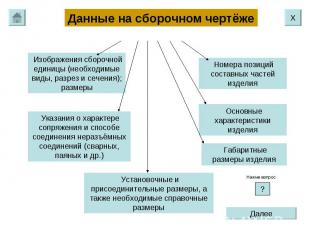 Данные на сборочном чертёже Изображения сборочной единицы (необходимые виды, раз