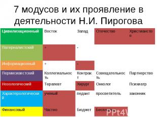 7 модусов и их проявление в деятельности Н.И. Пирогова