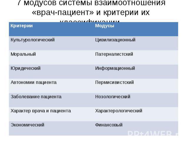 7 модусов системы взаимоотношения«врач-пациент» и критерии их классификации
