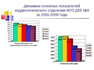 Динамика основных показателей кардиологического отделения МУЗ ДКБ №8 за 2005-200