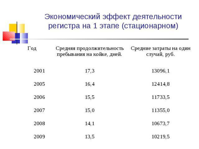 Экономический эффект деятельности регистра на 1 этапе (стационарном)