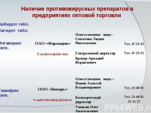 Наличие противовирусных препаратов в предприятиях оптовой торговли