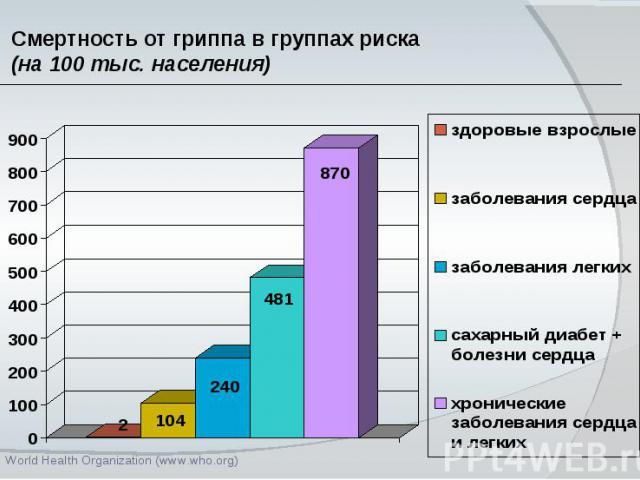Смертность от гриппа в группах риска (на 100 тыс. населения)