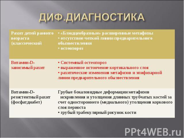 ДИФ.ДИАГНОСТИКА