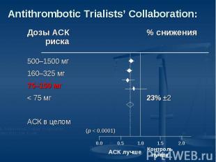 Antithrombotic Trialists' Collaboration: Дозы АСК% снижения риска500–1500 мг160–
