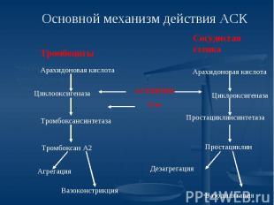 Основной механизм действия АСК