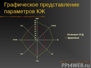 Графическое представление параметров КЖ