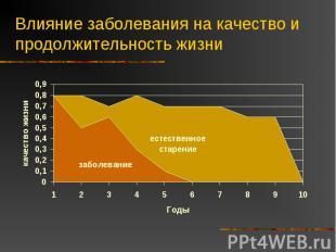 Влияние заболевания на качество и продолжительность жизни