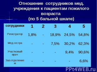 Отношение сотрудников мед. учреждения к пациентам пожилого возраста (по 5 бально
