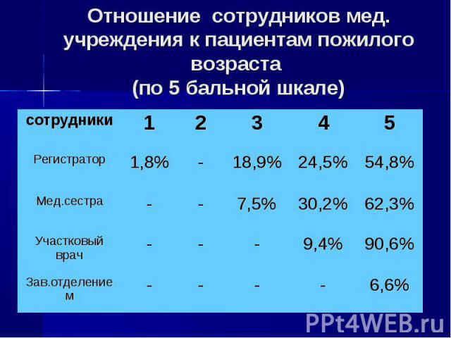 Отношение сотрудников мед. учреждения к пациентам пожилого возраста (по 5 бальной шкале)