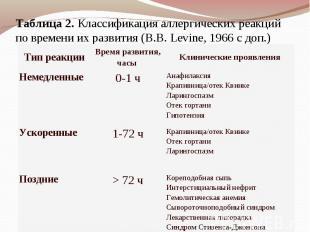 Таблица2. Классификация аллергических реакций по времени их развития (B.B.Levi