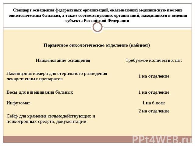 Стандарт оснащения федеральных организаций, оказывающих медицинскую помощь онкологическим больным, а также соответствующих организаций, находящихся в ведении субъекта Российской Федерации Первичное онкологическое отделение (кабинет)