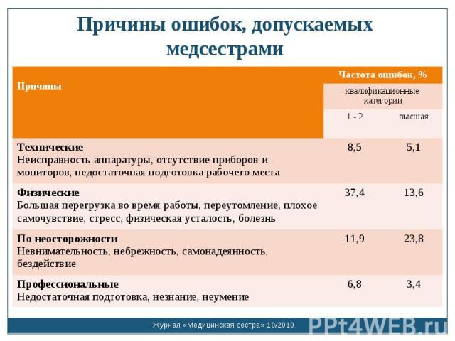 Причины ошибок, допускаемых медсестрами