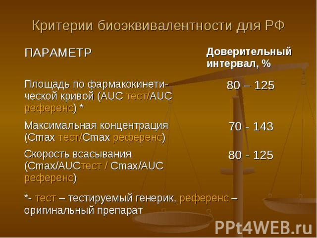 Критерии биоэквивалентности для РФ