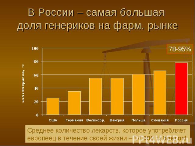 В России – самая большая доля генериков на фарм. рынке Среднее количество лекарств, которое употребляет европеец в течение своей жизни – 14 000 таблеток!