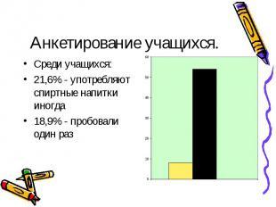 Анкетирование учащихся. Среди учащихся:21,6% - употребляют спиртные напитки иног