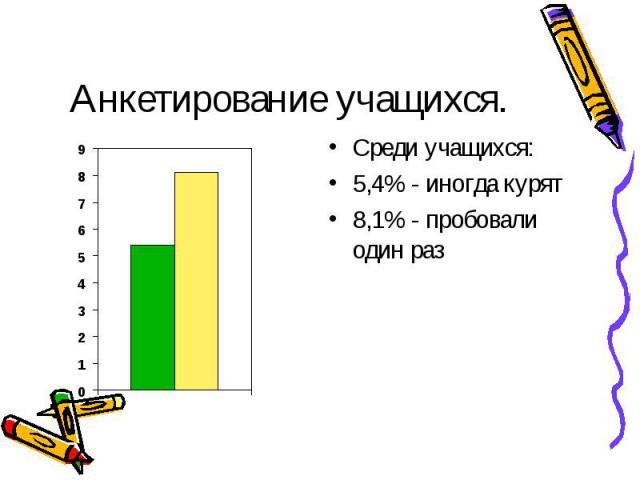 Анкетирование учащихся. Среди учащихся:5,4% - иногда курят8,1% - пробовали один раз