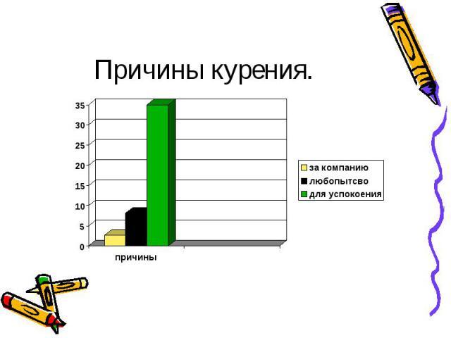 Причины курения.
