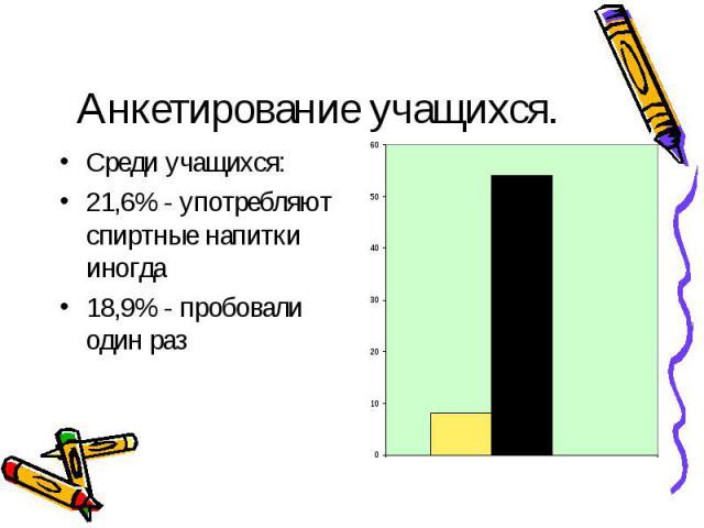 Анкетирование учащихся. Среди учащихся:21,6% - употребляют спиртные напитки иногда18,9% - пробовали один раз