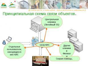 Принципиальная схема связи объектов.