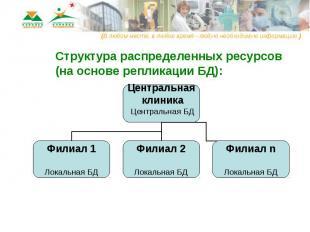 Структура распределенных ресурсов (на основе репликации БД):