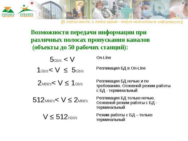 Возможности передачи информации при различных полосах пропускания каналов (объекты до 50 рабочих станций):
