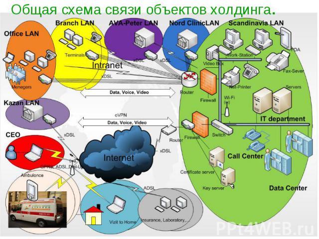 Общая схема связи объектов холдинга.