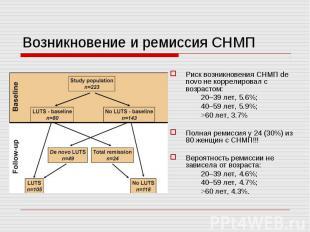 Возникновение и ремиссия СНМП Риск возникновения СНМП de novo не коррелировал с