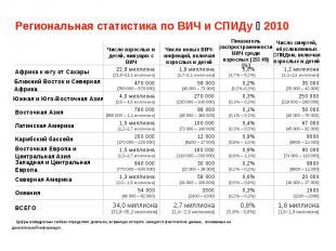 Региональная статистика по ВИЧ и СПИДу 2010
