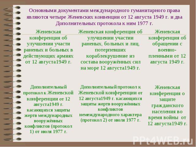 Основными документами международного гуманитарного права являются четыре Женевских конвенции от 12 августа 1949 г. и два Дополнительных протокола к ним 1977 г.