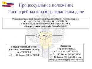 Процессуальное положение Роспотребнадзора в гражданском деле Основания специальн