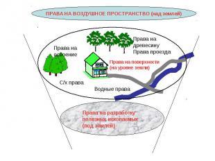 ПРАВА НА ВОЗДУШНОЕ ПРОСТРАНСТВО (над землей) Права на разработку полезных ископа