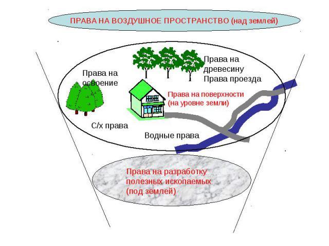 ПРАВА НА ВОЗДУШНОЕ ПРОСТРАНСТВО (над землей) Права на разработку полезных ископаемых(под землей)