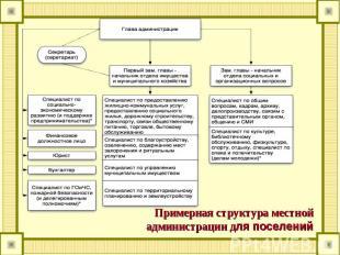 Примерная структура местной администрации для поселений